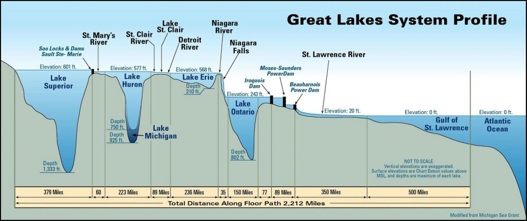 Great Lakes System Profile