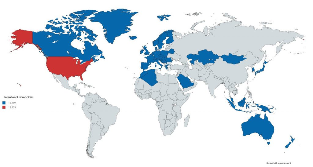 All of these blue countries combined had the same number of homicides as the United States last year