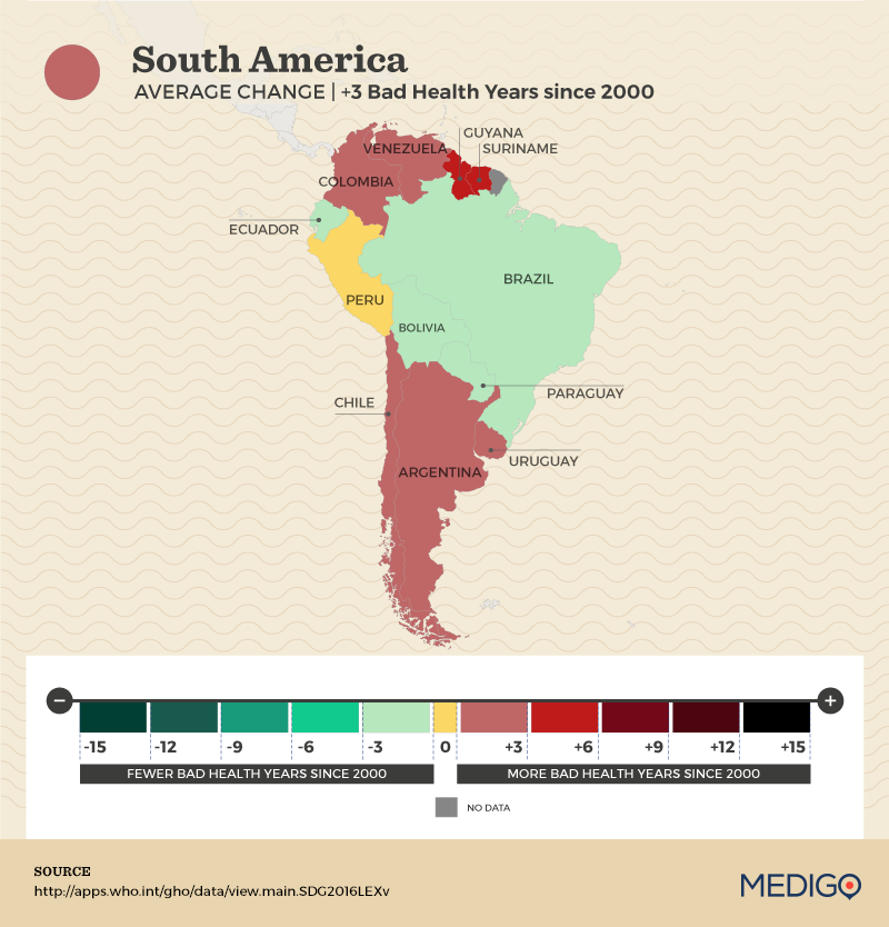 South America: How have Bad Health Years changed since 2000?