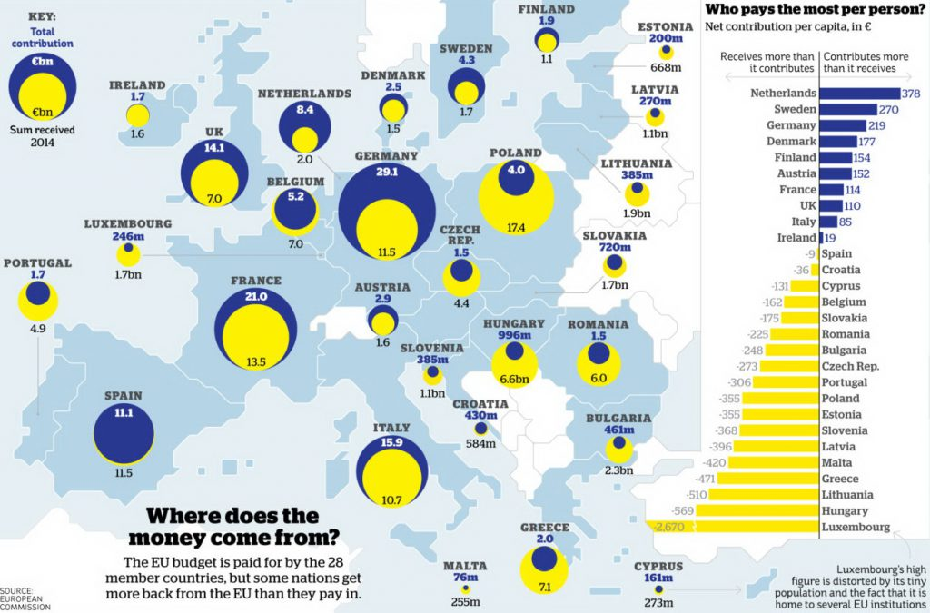 Who pays the most per person into the EU