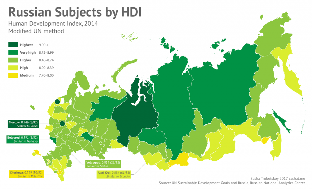 Russian subjects by HDI