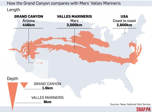 How the Grand Canyon compares with Mars' Valles Marineris
