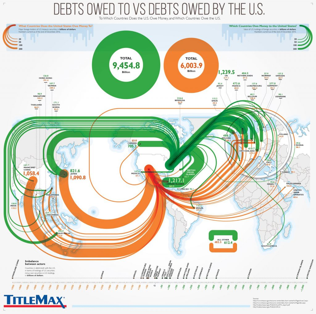 Debts owed to vs debts owed by the United States