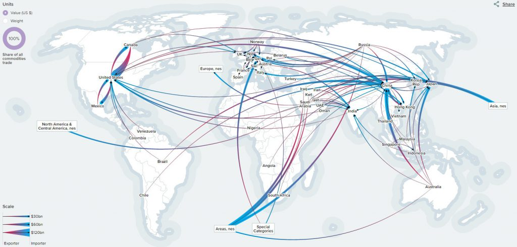 The Global Map of World Trade