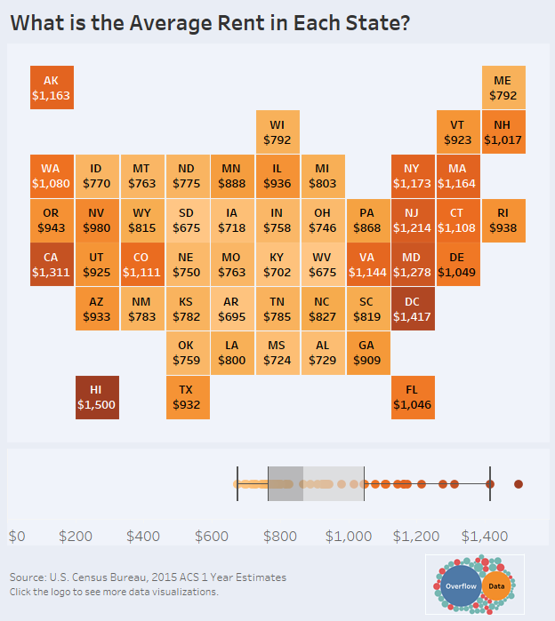 What is the Average Rent in Each U.S. State?