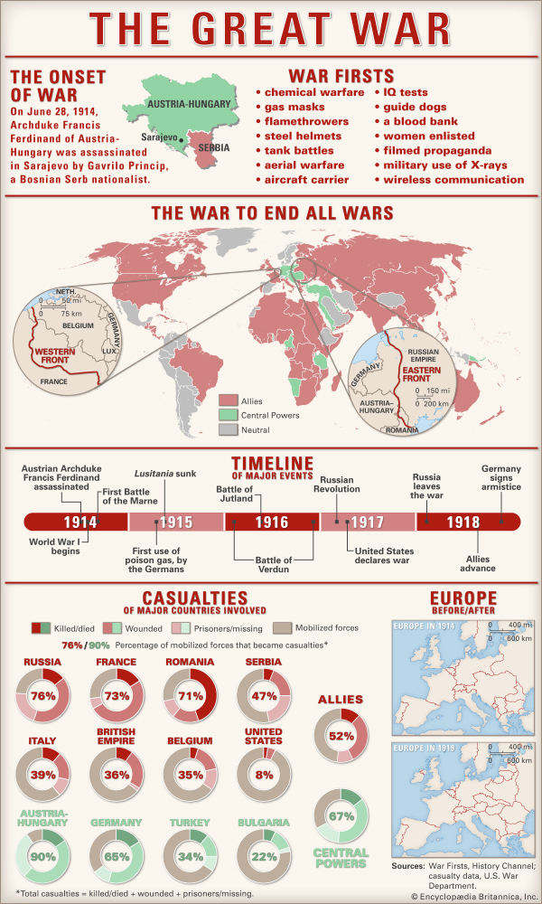 an introduction to the effects of world war one on american people