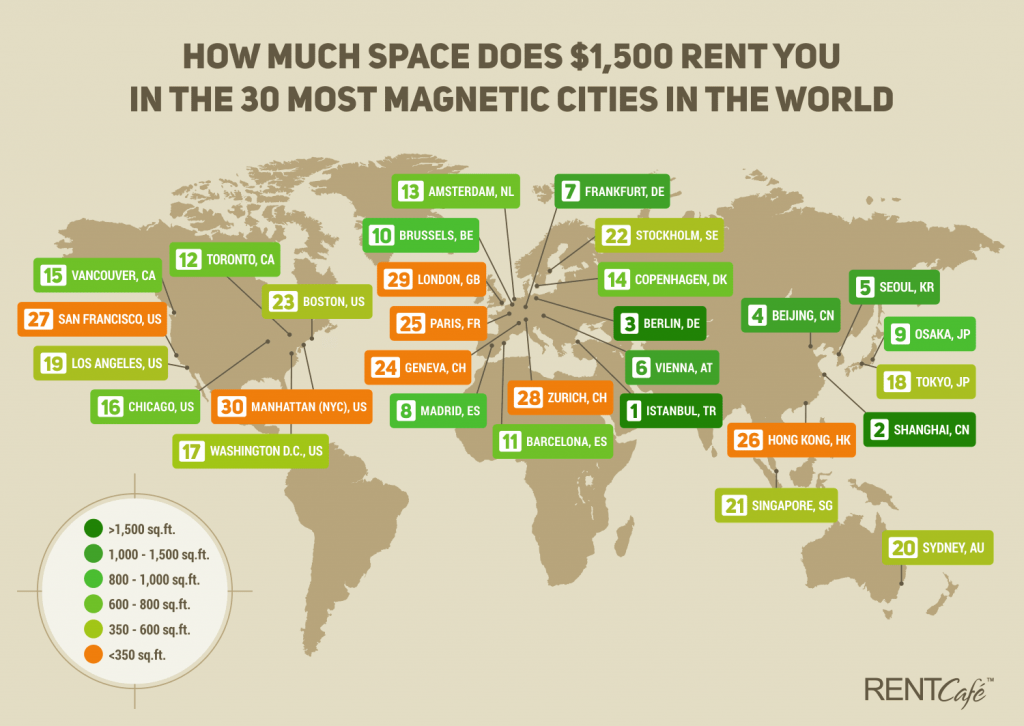 How much space does $1,500 rent you in the 30 most magnetic cities in the world