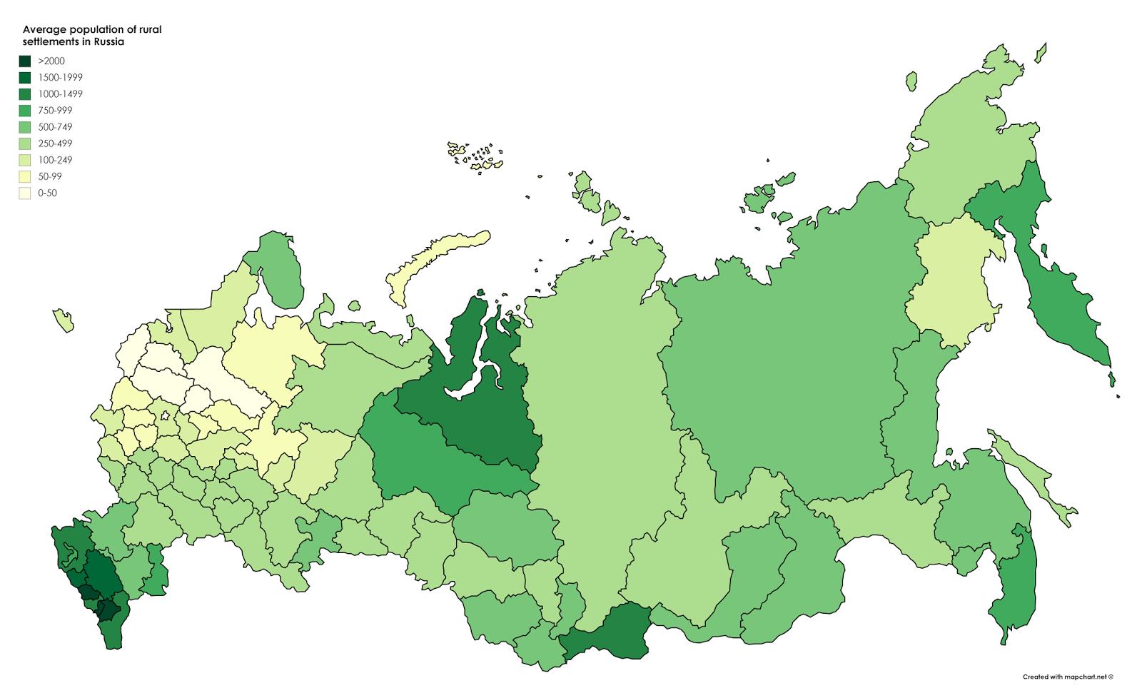 rural settlements in Russia