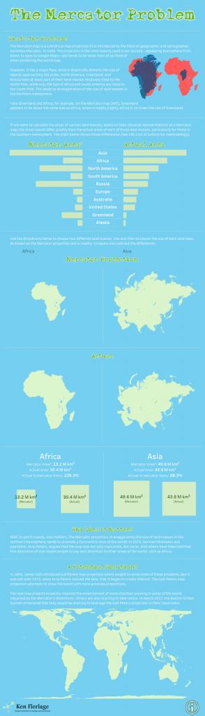The Mercator Problems