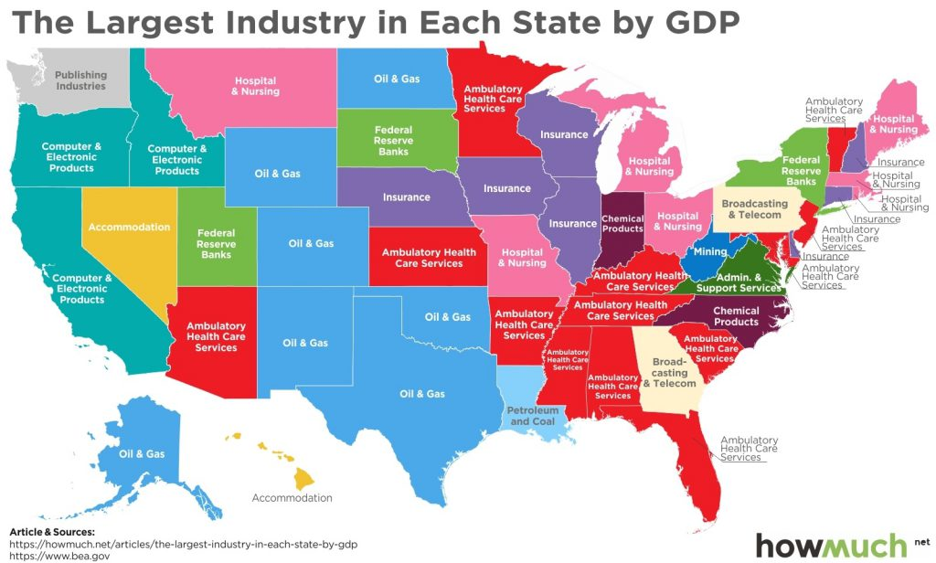 The largest industry in eash State