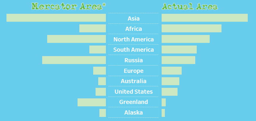 Mercator and Actual Areas