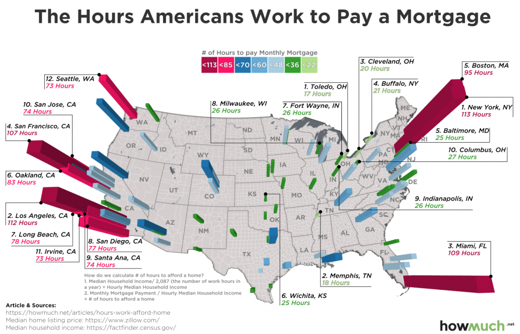 The hours americans work to pay a mortgage