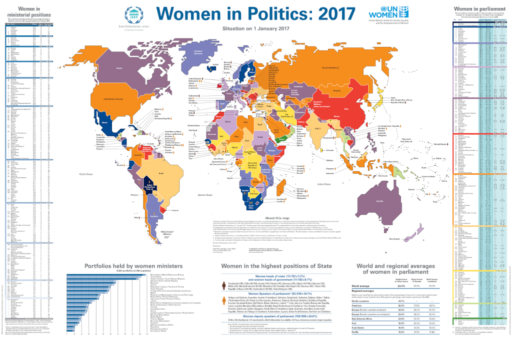 women representation in politics A record 88 women were elected in the 2015 federal election, up from 76 in 2011 the increase represents a modest gain in terms of representation, with women now accounting for 26 per cent of the.