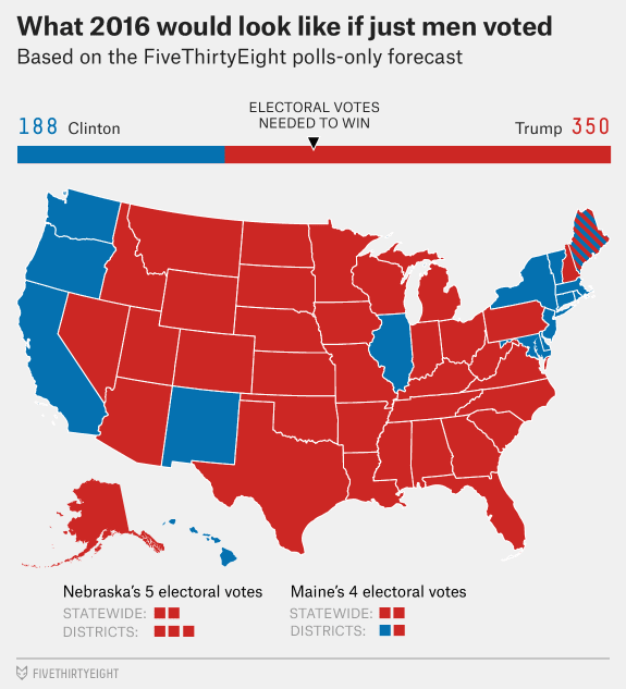 US election 2016 Women are defeating Donald Trump Vivid Maps