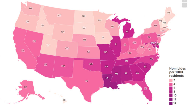 Gun Homicides per 100,000 residents, by US State