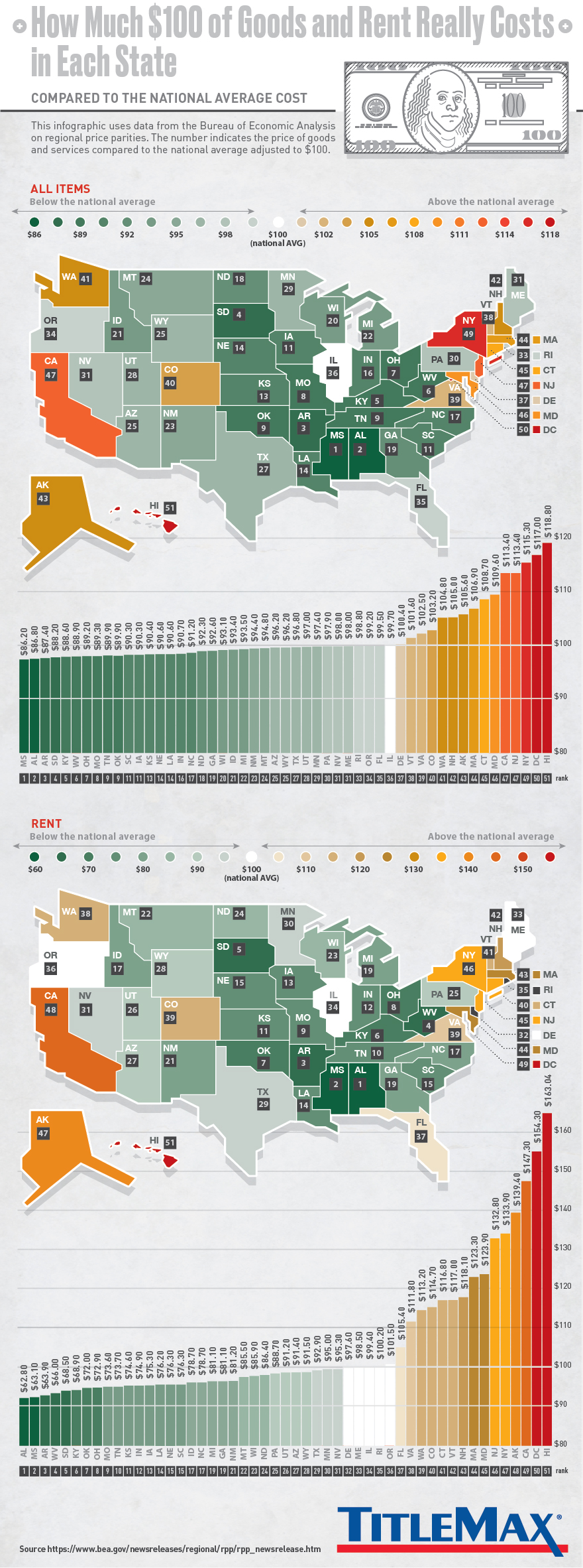 How much $100 of goods and rent really costs in each US state.