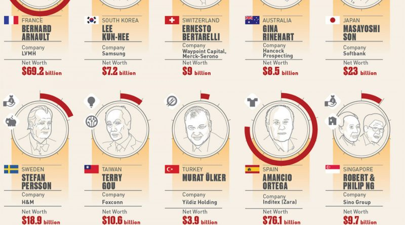 The 25 Countries With the Most Billionaires