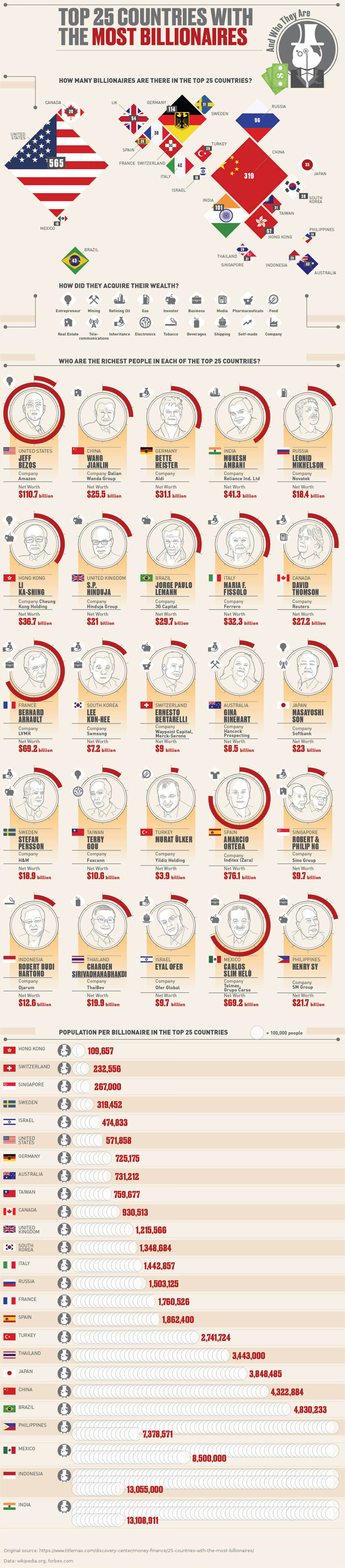 How many billionaires are there in the top 25 countries?