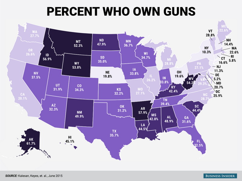 Percent who own gun in the United States