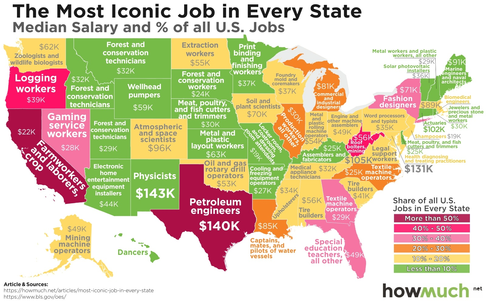 Mapping the Most Iconic Job in Every US State