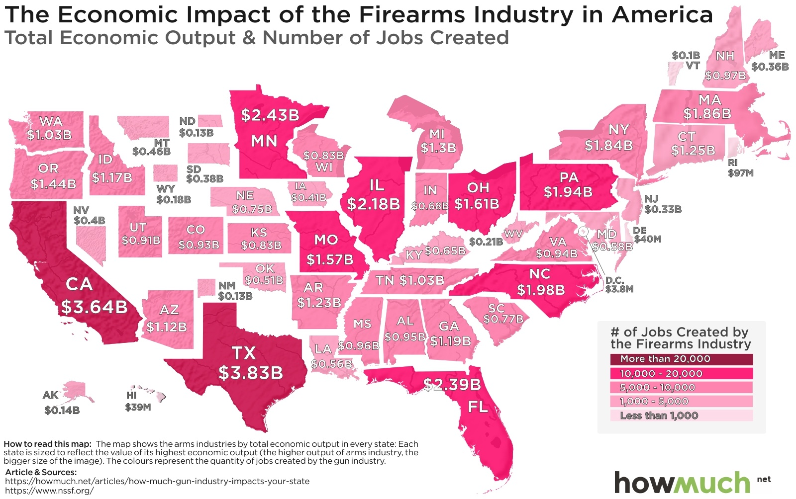 The economic impacts of the firearms industry in America. Total economic output and number of jobs created.