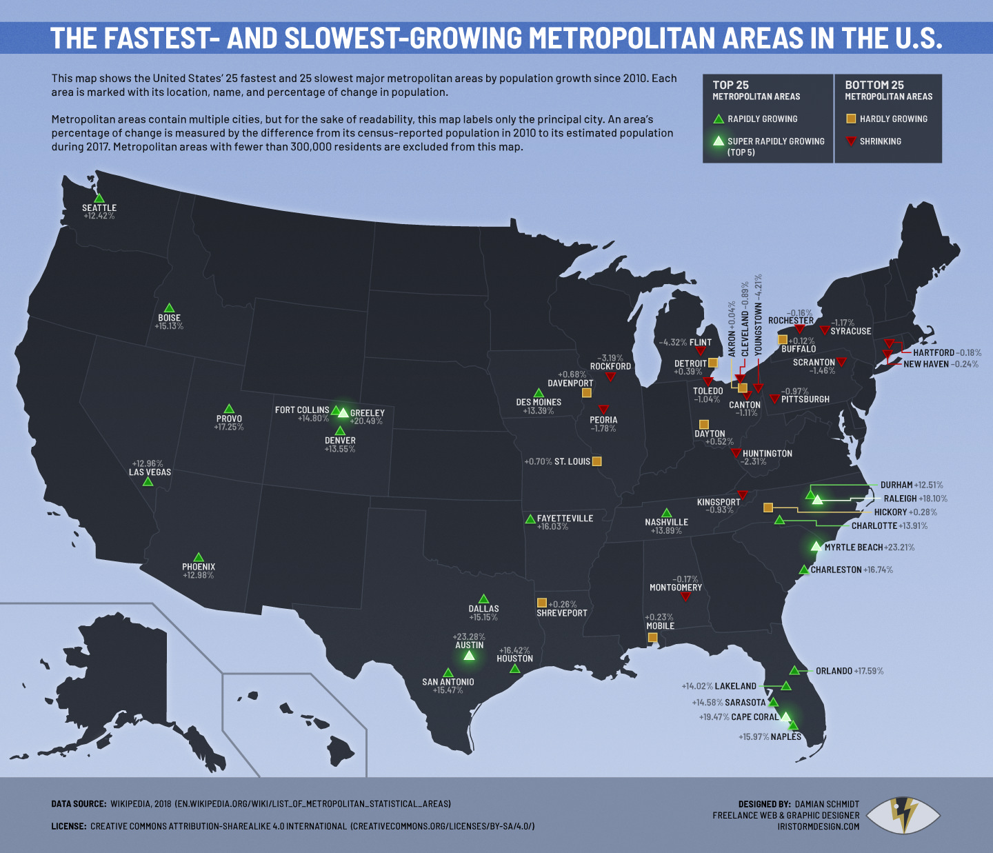 The Fastest- and Slowest-Growing Metropolitan Areas in the United States