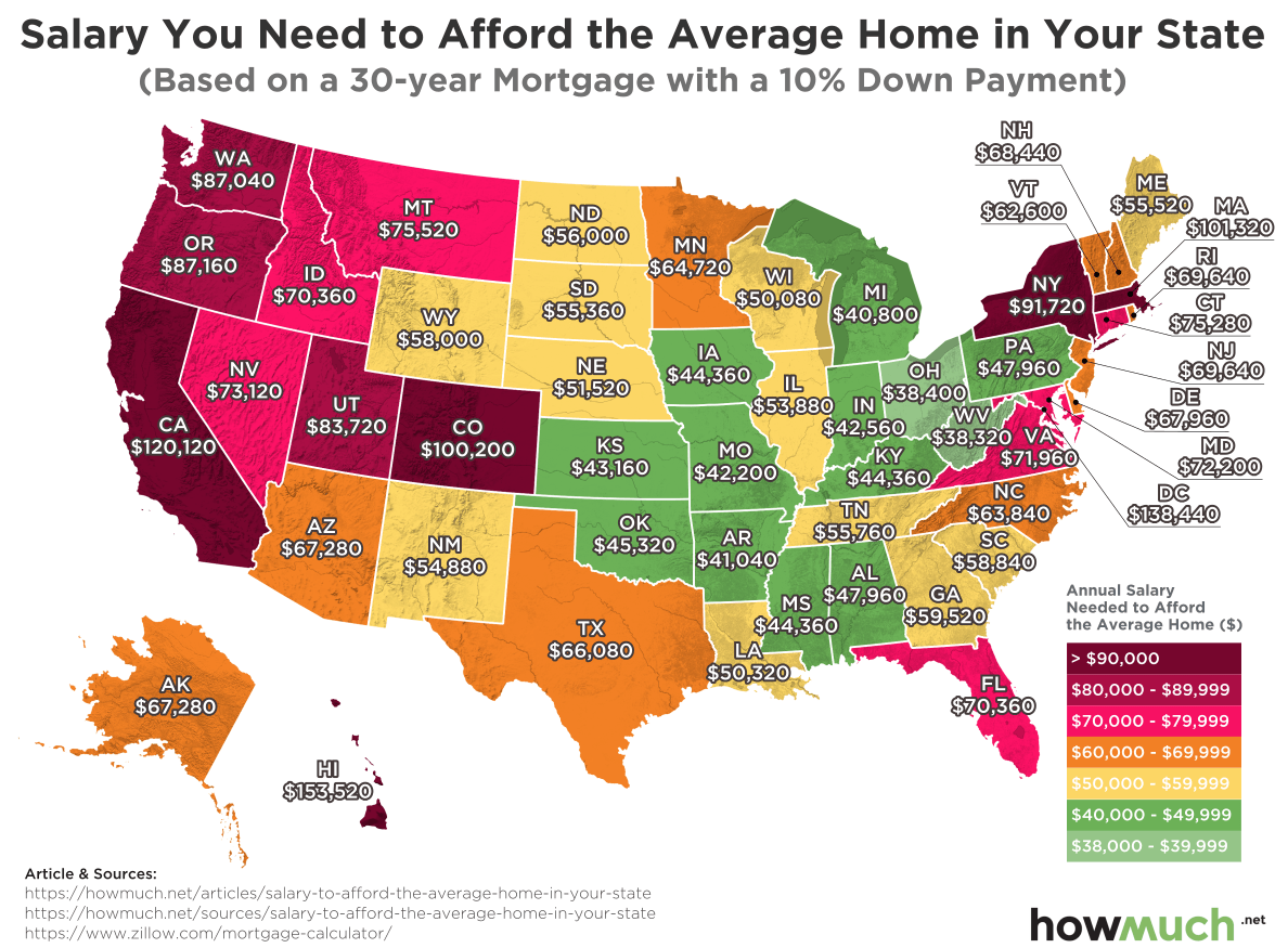 How Much Income You Need to Afford the Average Home in Every U.S. State