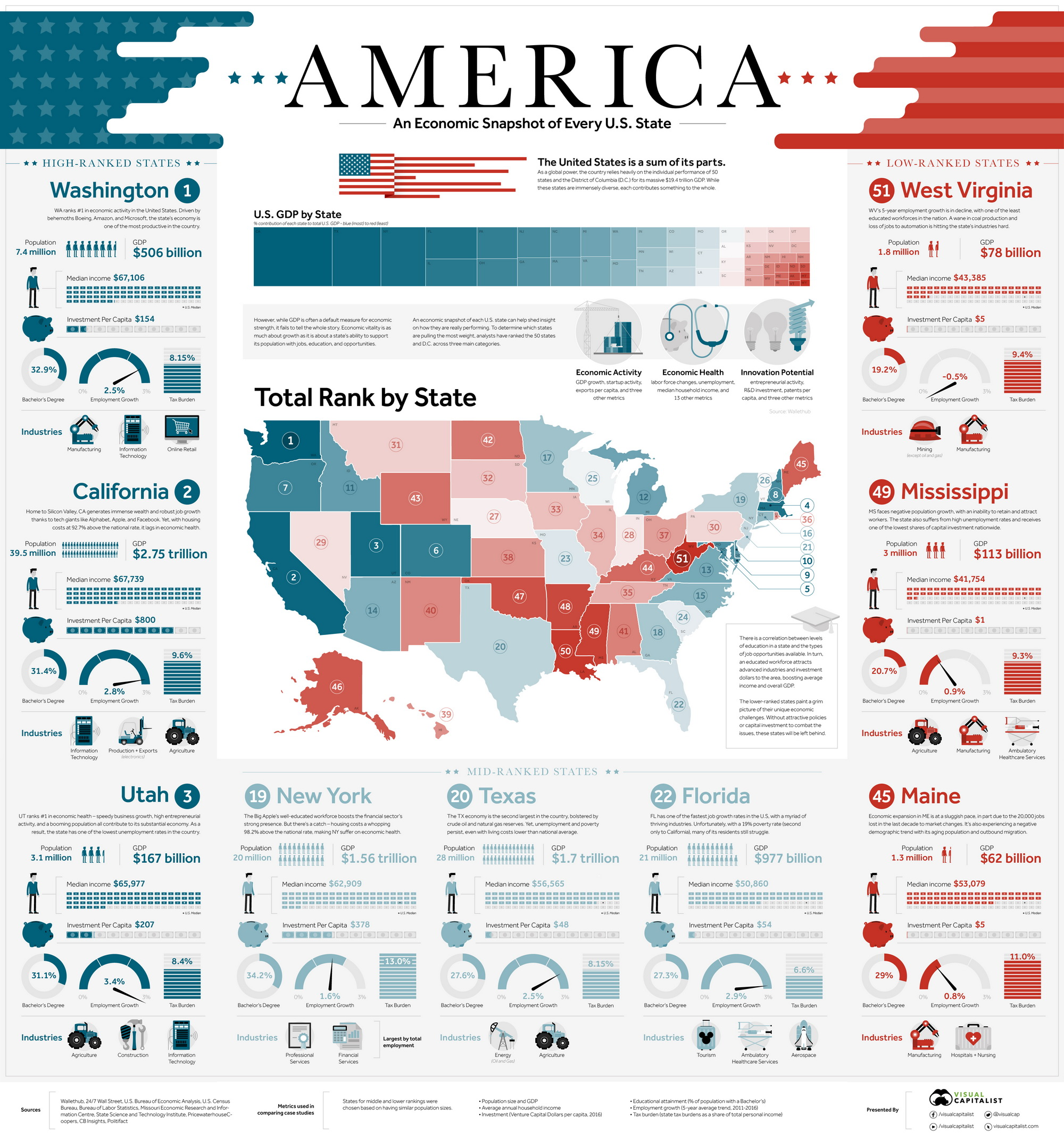 An economic snapshot of every U.S. State