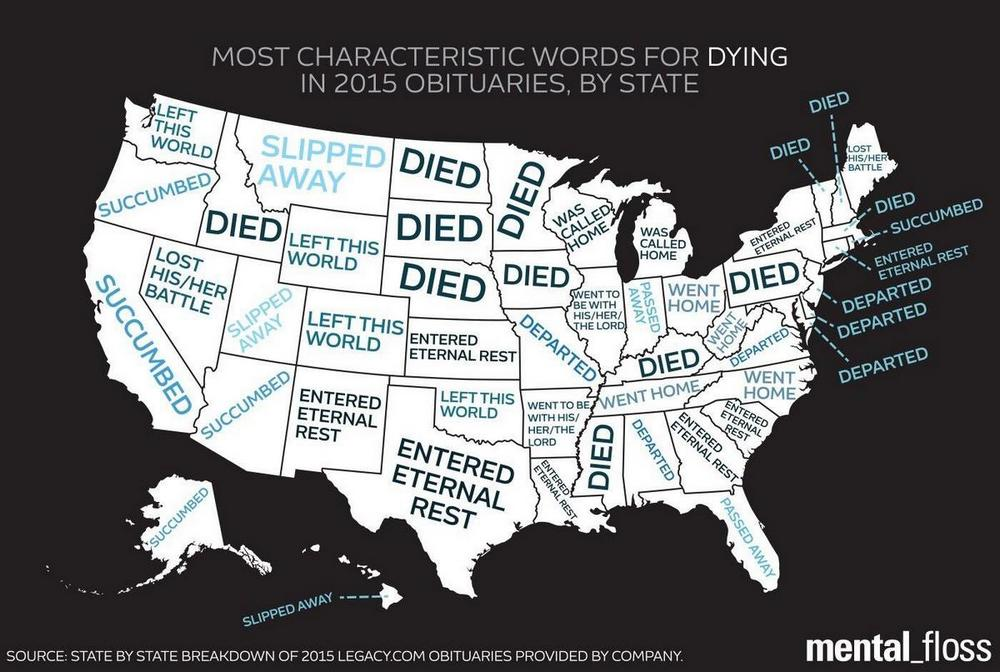 Most characteristic words for 'dying' in obituaries, by US state