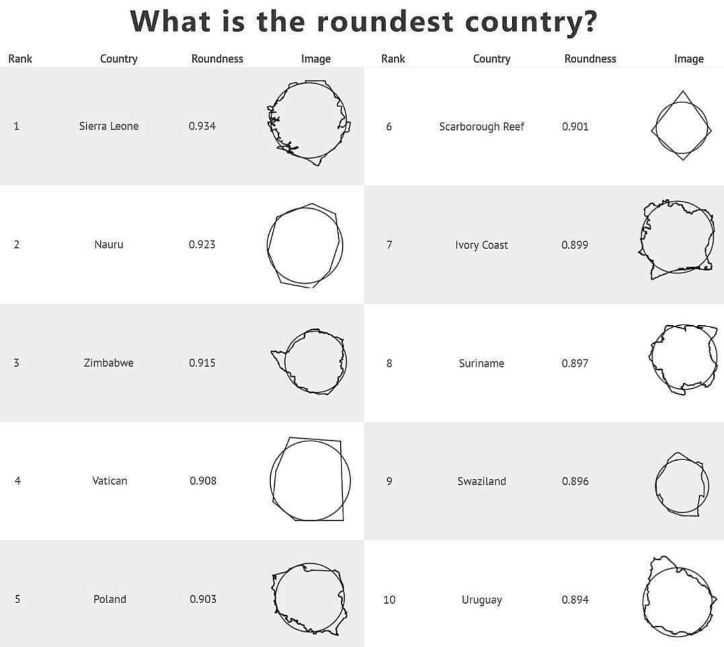 Most roundest countries