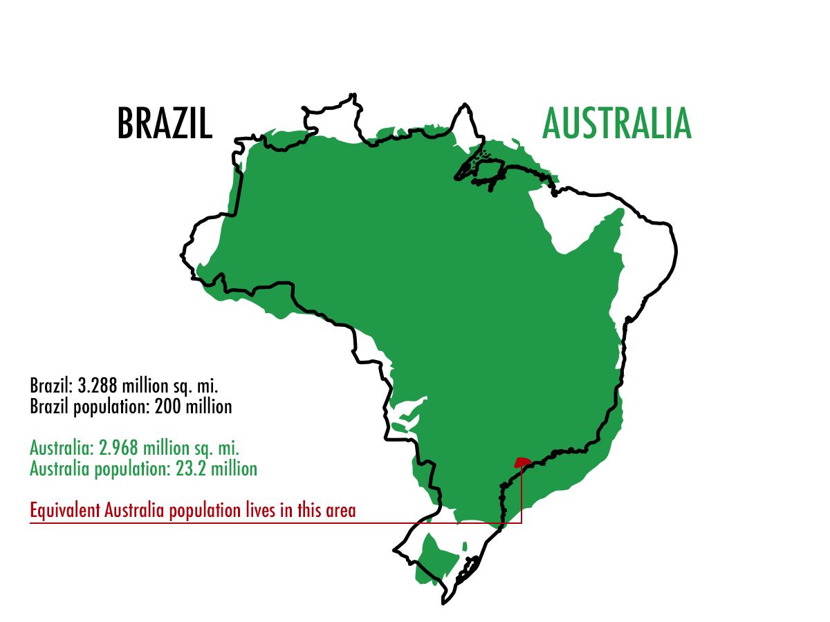Austalia vs Brazil