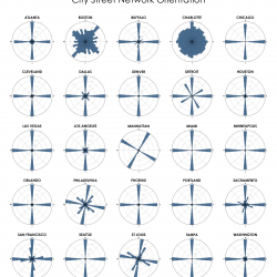 Street Orientation for U.S. Cities