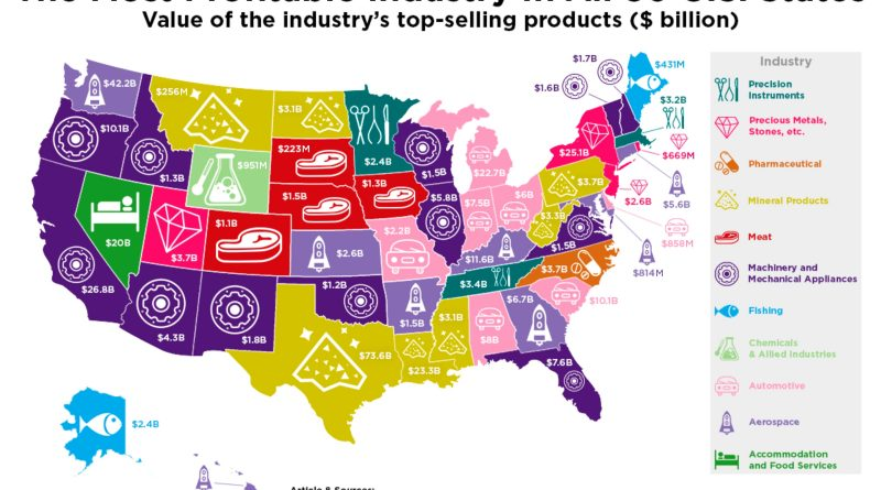 The Most Profitable Industry in Each U.S. State