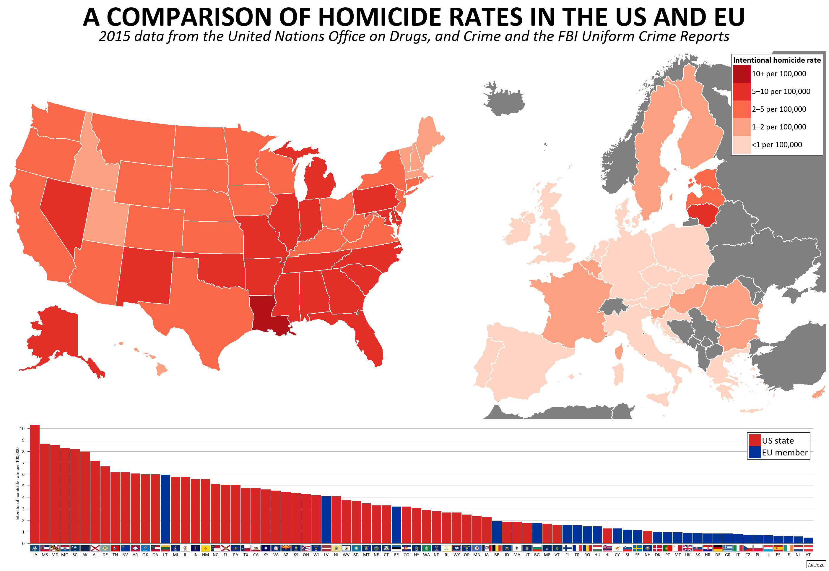 Homicides rate
