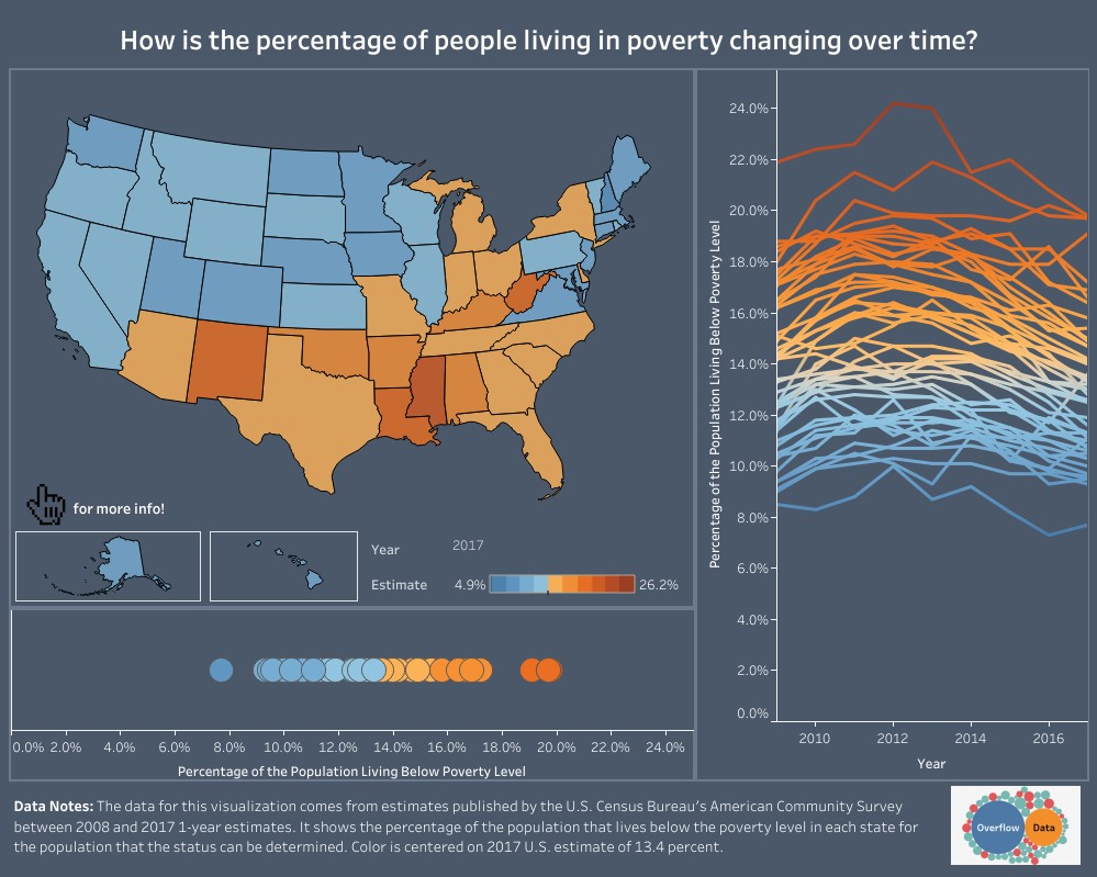 The Poverty Rate of Each State