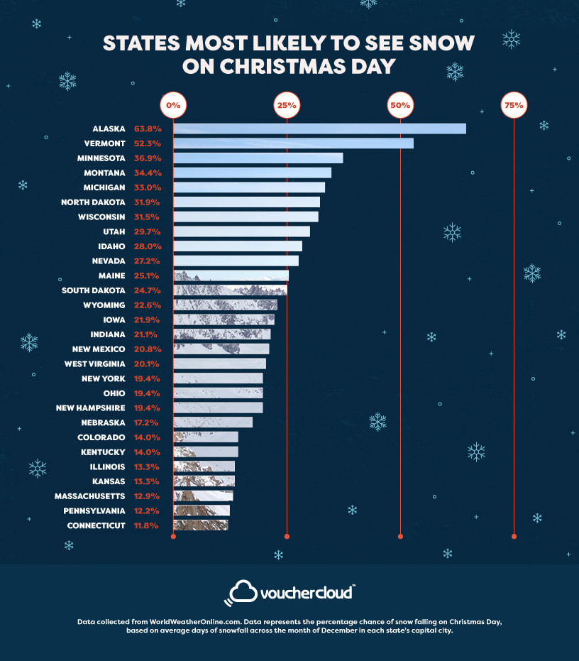 States most likely to see snow on Christmas day