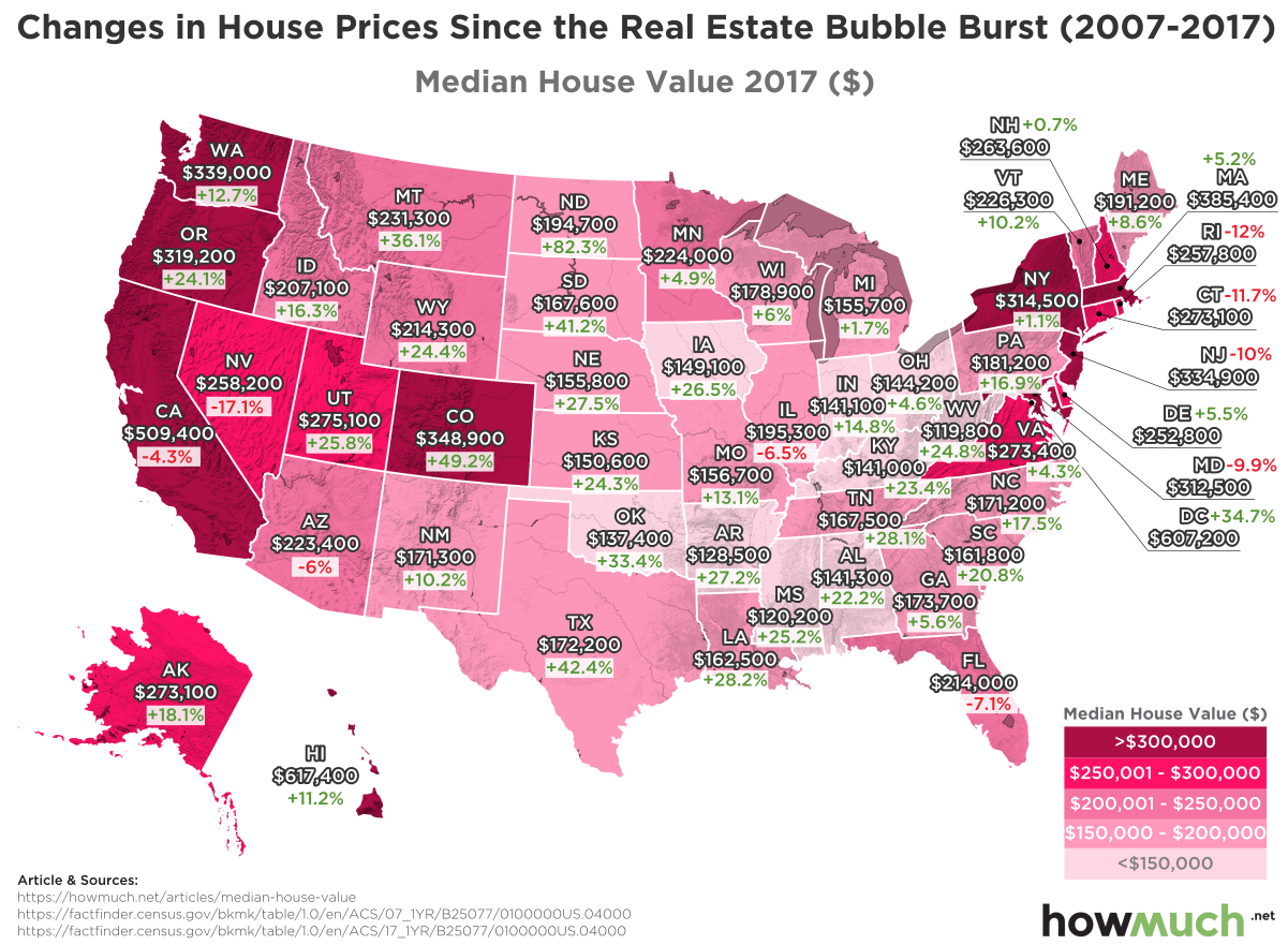 Changes in house prices since the real estate bubble burst