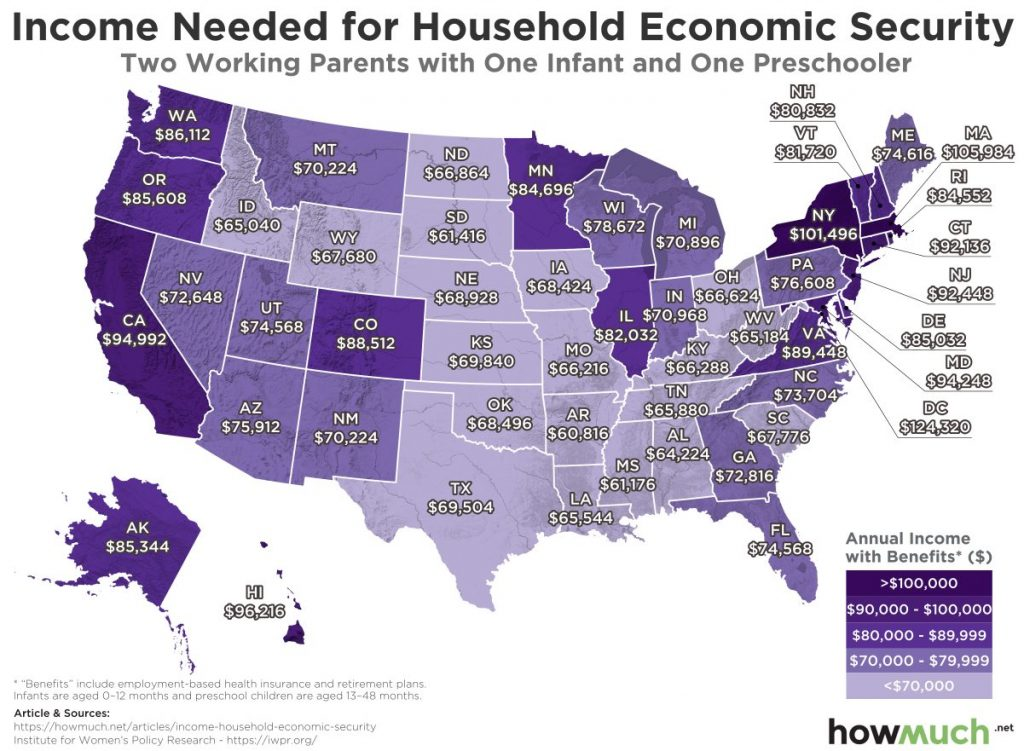 Income needed for household economic security (Two working parents with one infant and one preschooler)