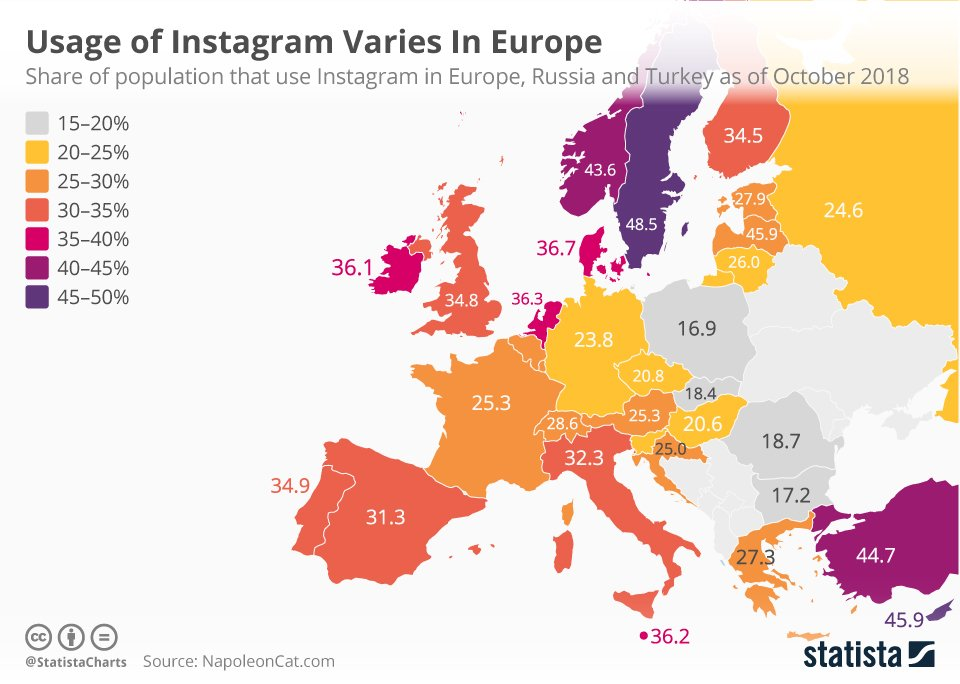 Instagram usage in Europe