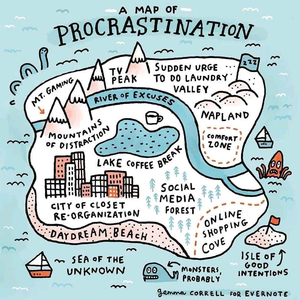 A map of procrastination