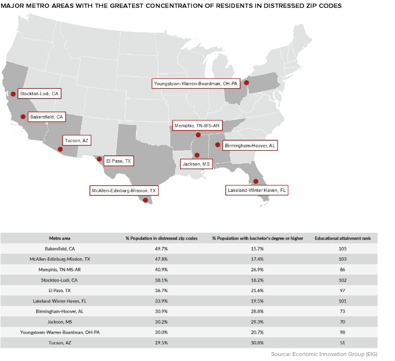 Major metro areas with the greatest concentration of residents in distressed ZIP codes