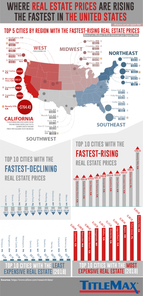Where real estate prices are rising the fastest in the U.S.
