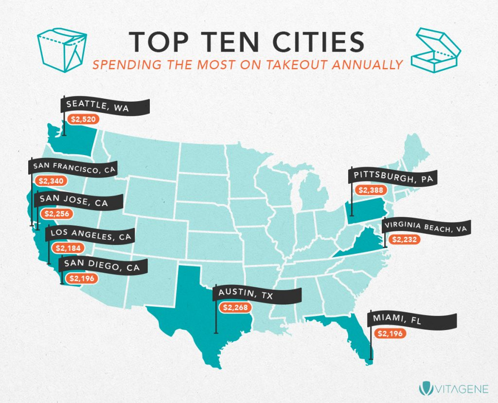 Top Ten Cities Spending the Most on Takeout Annually
