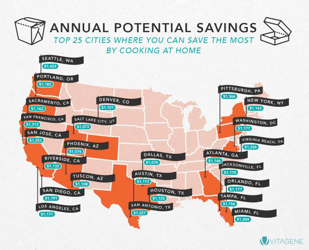 Top 25 U.S. cities wher you can save the most by cooking at home