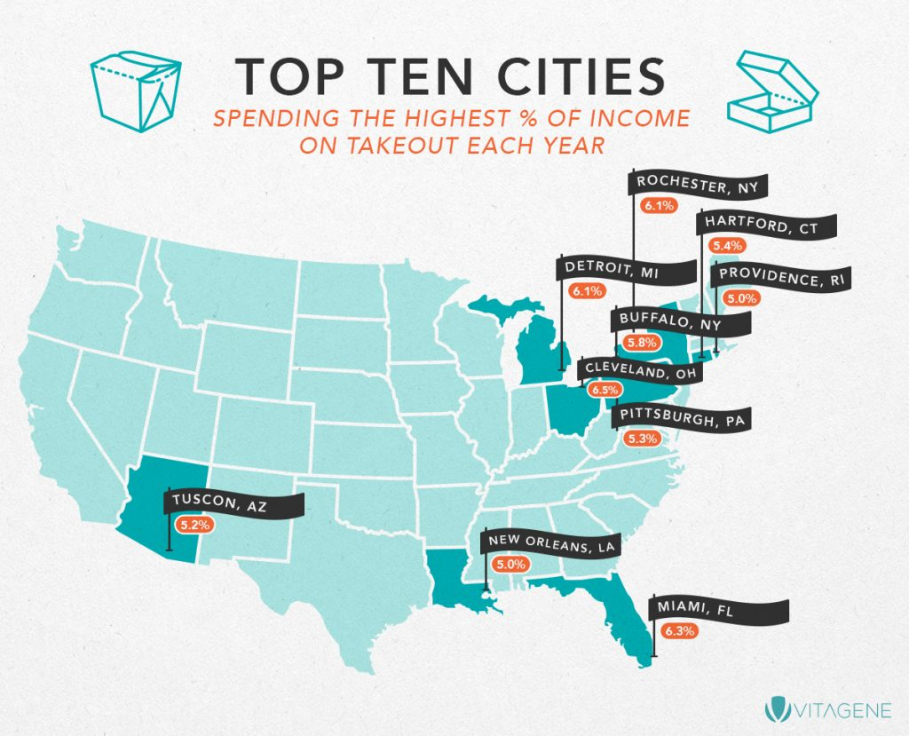 Top 10 Cities Spending the Highest Percent of Income on Takeout