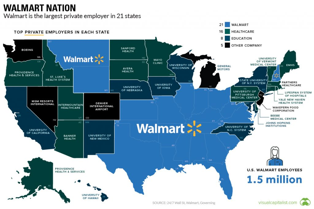 Walmart is the largest private employer in 21 U.S. states