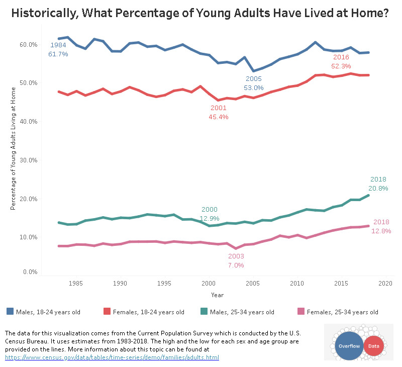 Historically, what percentage of young adults have lived at home?