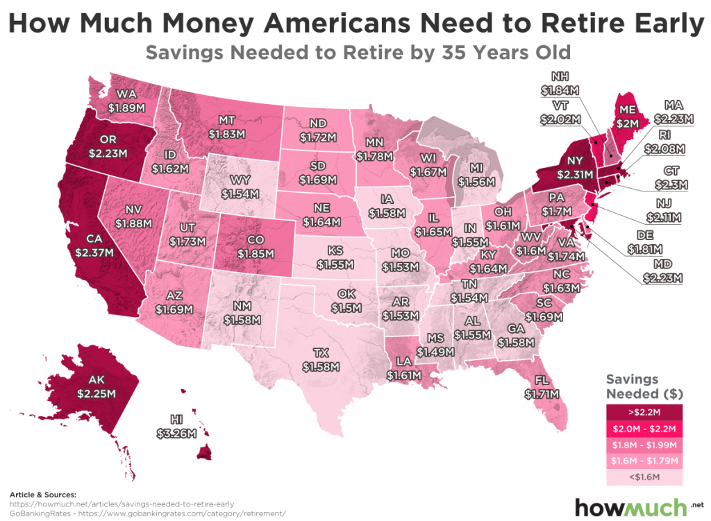 Savings needed to retire by 35 years old