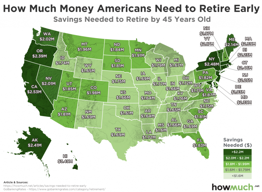 Savings needed to retire by 45 years old