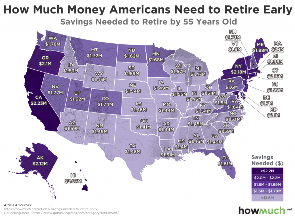 Savings needed to retire by 55 years old